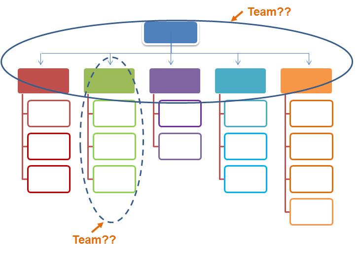Team 'Karma' in strategy execution