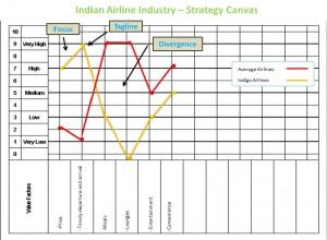 Characteristics of a Good Blue Ocean Strategy