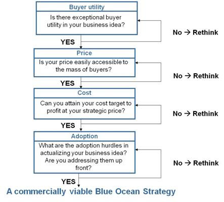 blue ocean strategy 2015 pdf