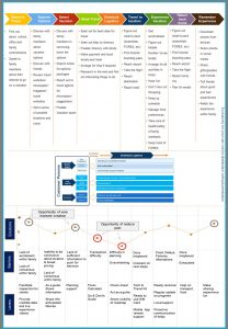 Customer Journey Mapping Definition