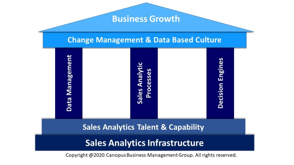 Sales Analytics Framework